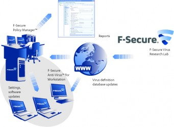 F-Secure Anti-Virus for Workstations