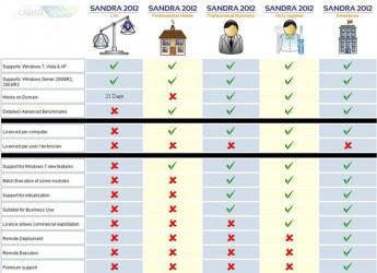 SiSoftware.Sandra.Personal-2.www.Download.ir