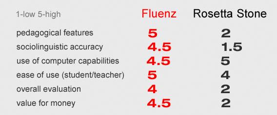 دانلود نرم افزار آموزش زبان فرانسه Fluenz French