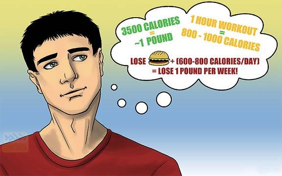 Understand what it means to lose weight ( درک درست برای از دست دادن وزن )