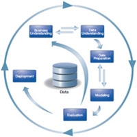 دانلود نرم افزار انجام محاسبات و آنالیزهای آماری شبکه ای Ibm Spss Modeler