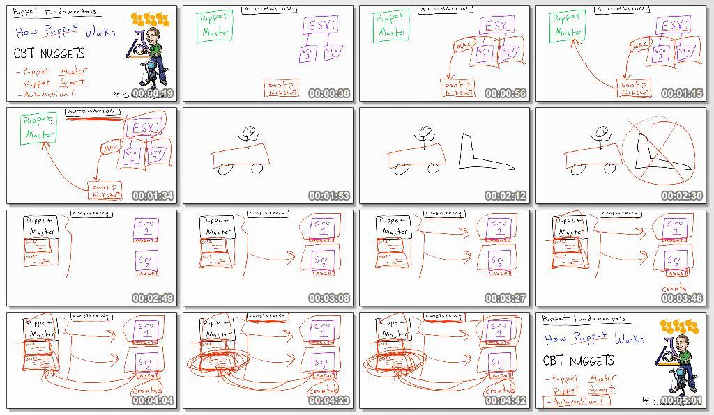 دانلود فیلم آموزشی CBT Nuggets Puppet Fundamentals