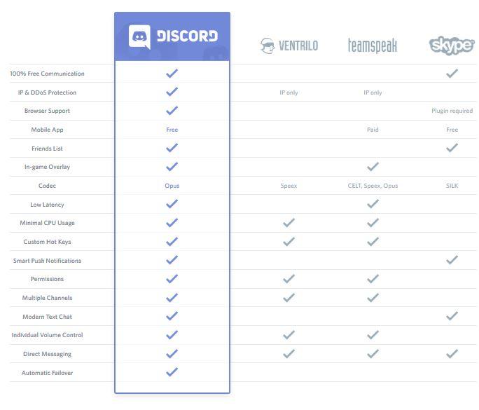 دانلود نرم افزار Discord