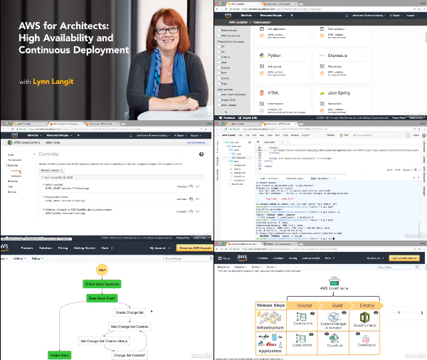 AWS for Architects: High Availability and Continuous Deployment center