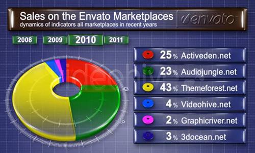Videohive Pie Chart 3D center
