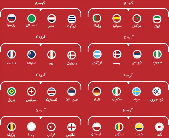 world cup 2018 groups - screen
