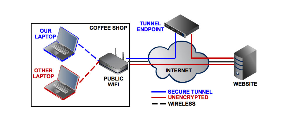 Internet.Secure.Tunneling.center
