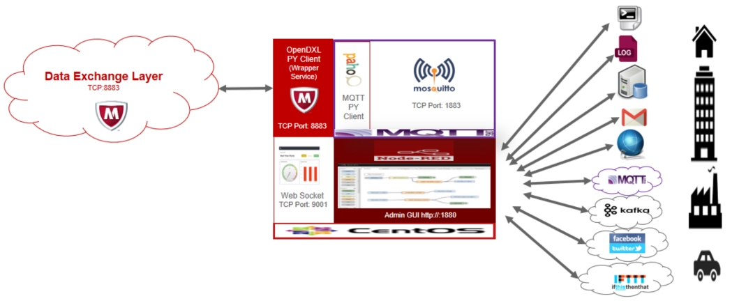 App McAfee Data Exchange Layer Broker center www.download.ir