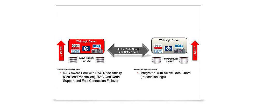 Oracle.WebLogic.Server.center