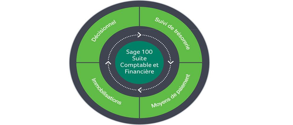 Sage.100C.Comptabilite.i7.center