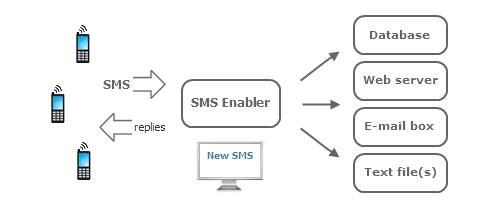 SMS.Enabler.center عکس سنتر