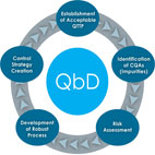 QbD-logo